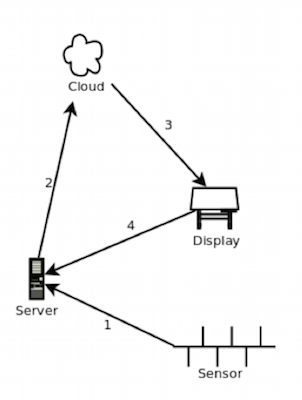 diagram of an anemometer diagram of a speedometer wiring